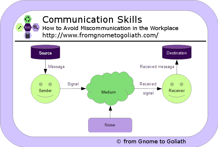 how to solve miscommunication in the workplace