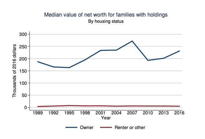 homeowners are worth 46 times more than renters worth 46 times more than renters