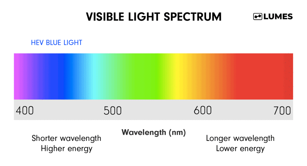 What Are Blue Light Blocking Glasses All You Need To Know