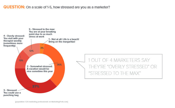 7 Causes of Stress for Digital Marketers and How to Deal