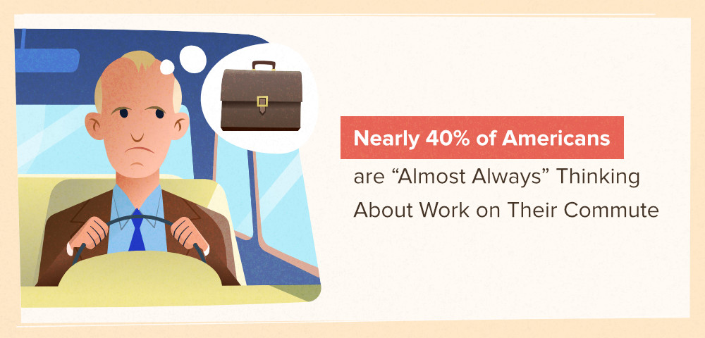 Nearly 40% of Americans think about work during their commute.