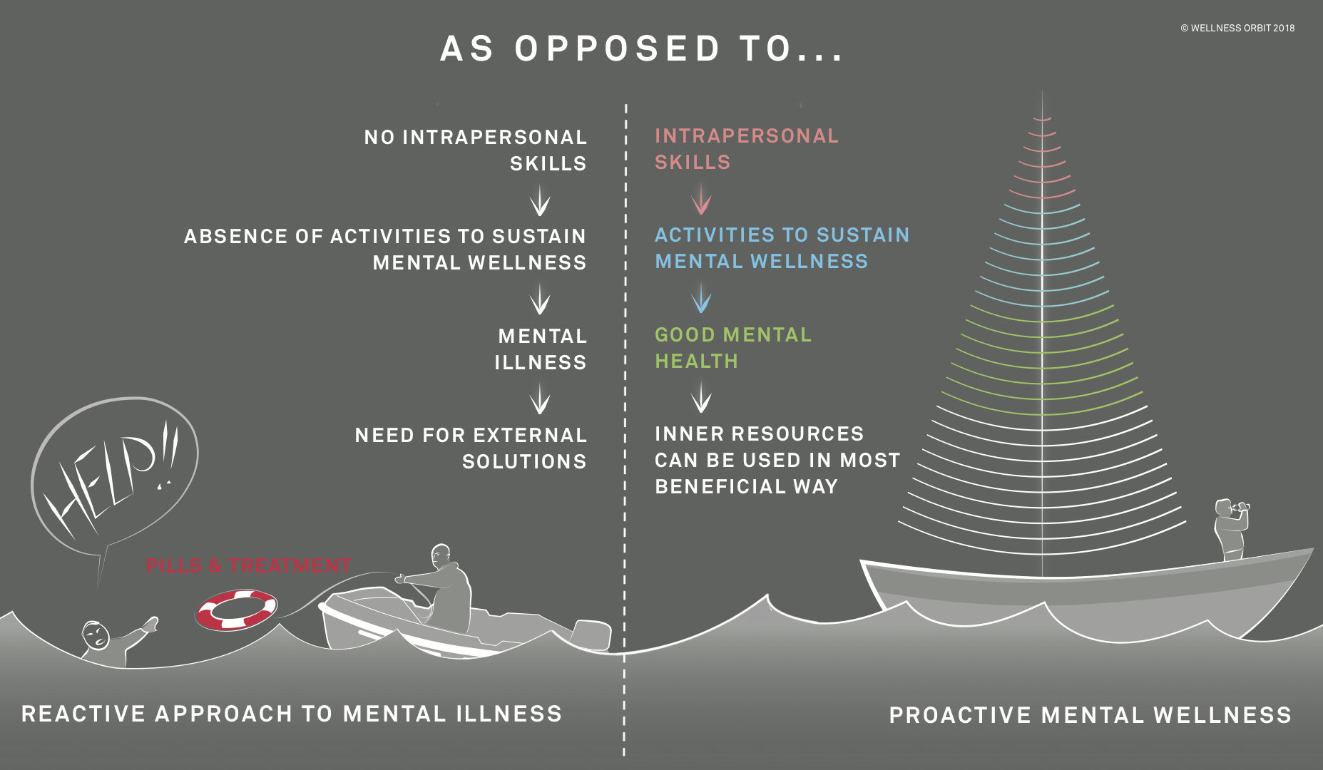 Mental illness vs mental health