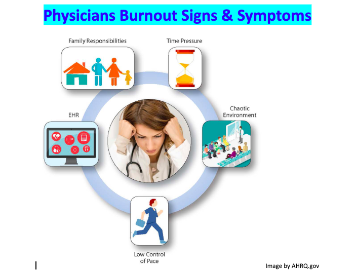physicians Burnout Signs and Symptoms by Teyhou Smyth