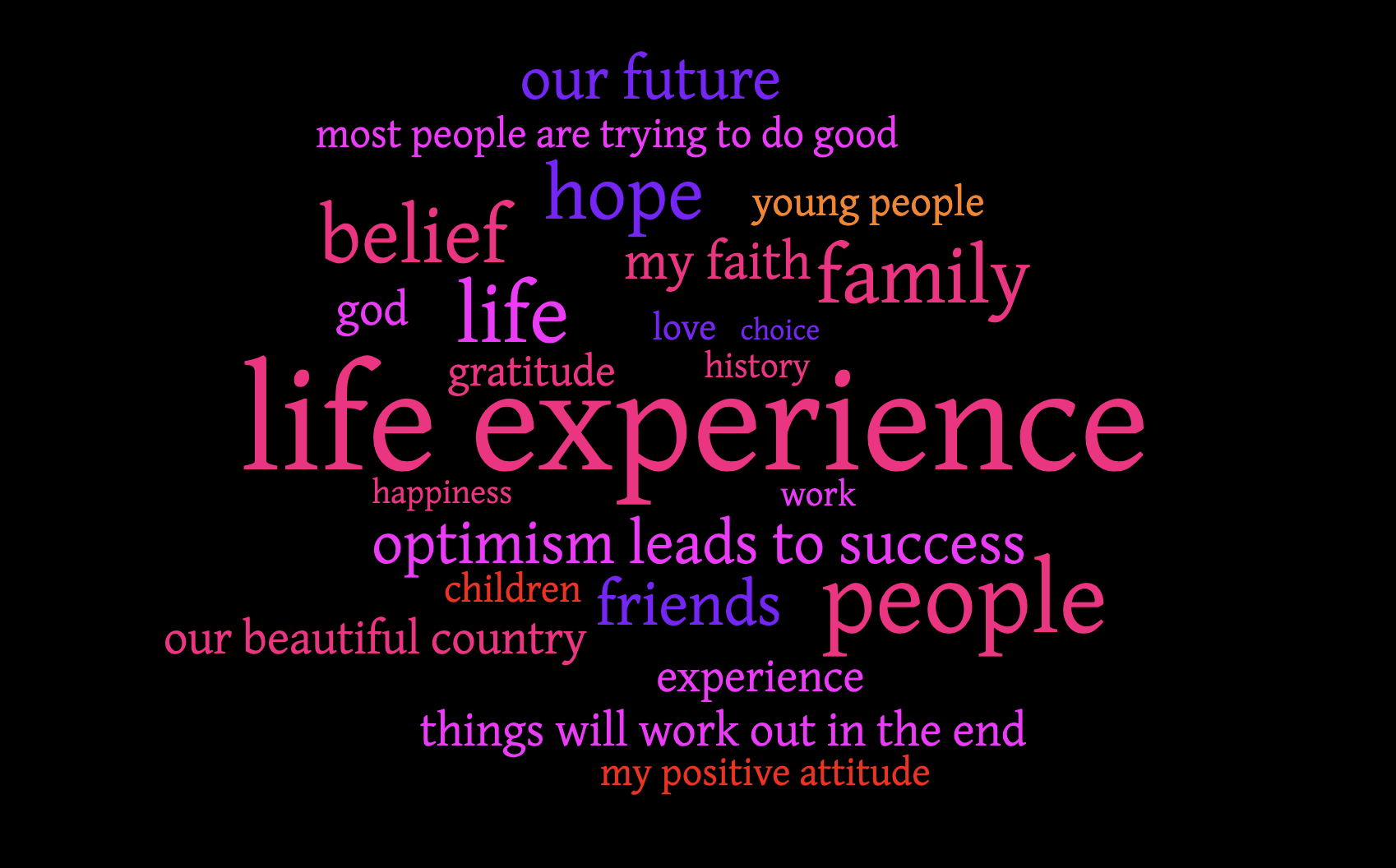 What makes you Optimistic?