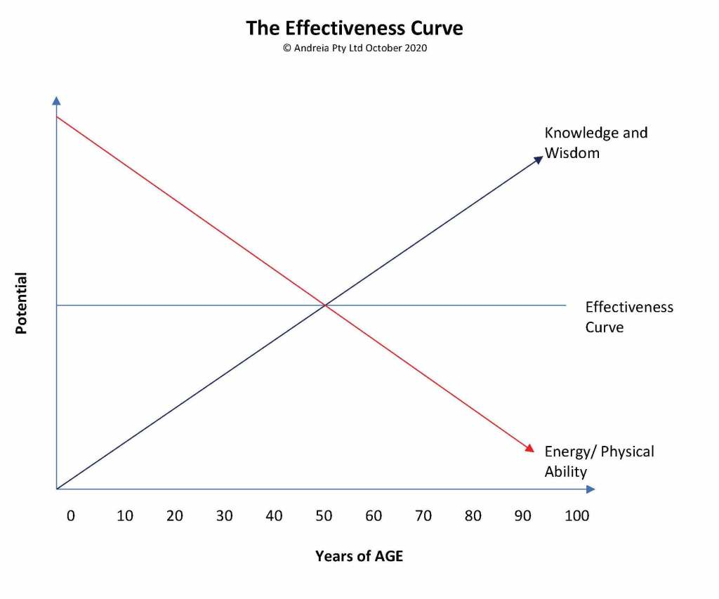 This image has an empty alt attribute; its file name is Effectiveness-Curve-Graph-only.jpg