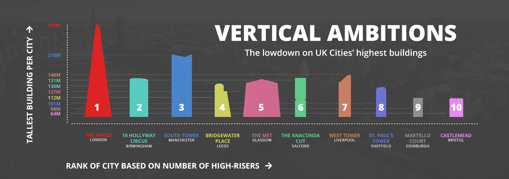 Skyline Graphic Top 10 Cities in the UK by number of High-rise Buildings and the Tallest Building in Each