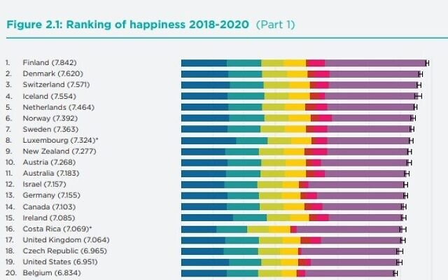 The top 20 countries in the 2021 World Happiness Index (World Happiness Report).