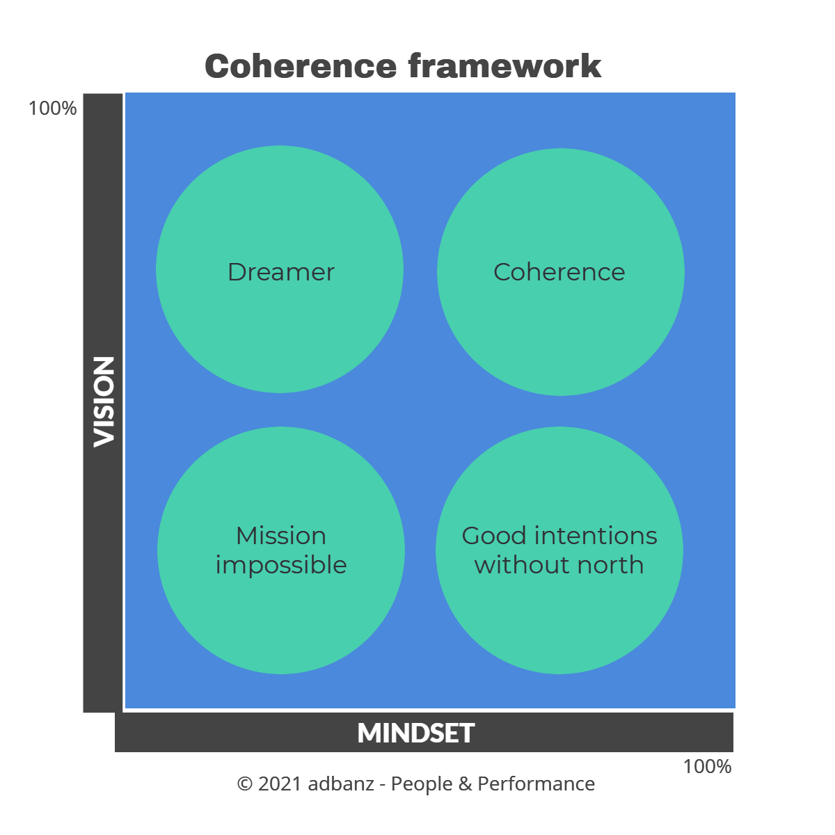 Coherence concept