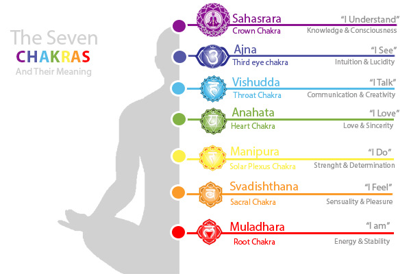 what are Chakras and their meaning