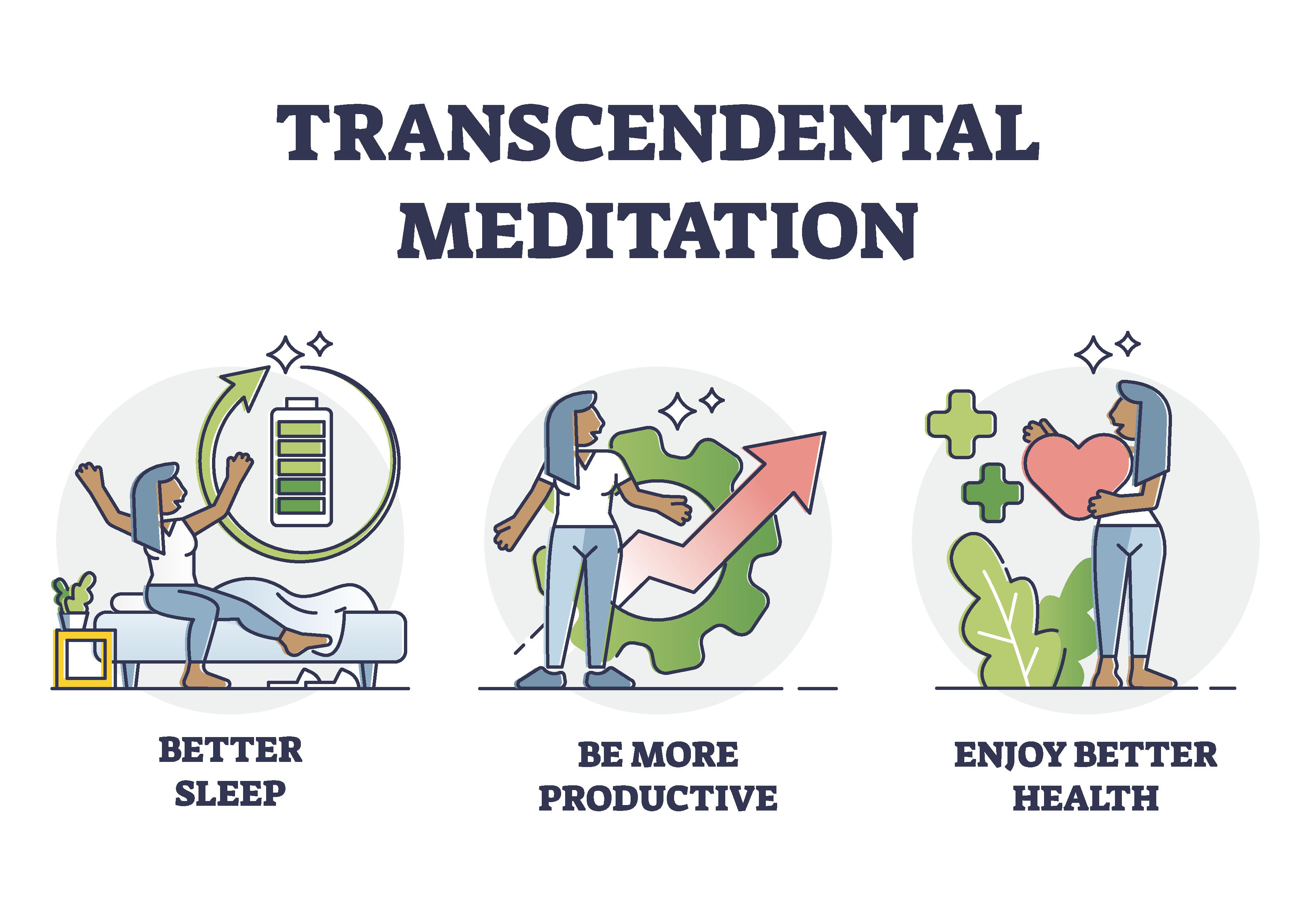 Transcendental Meditation: Benefits, Cost, What to Expect